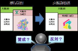 現行制度と大阪都構想